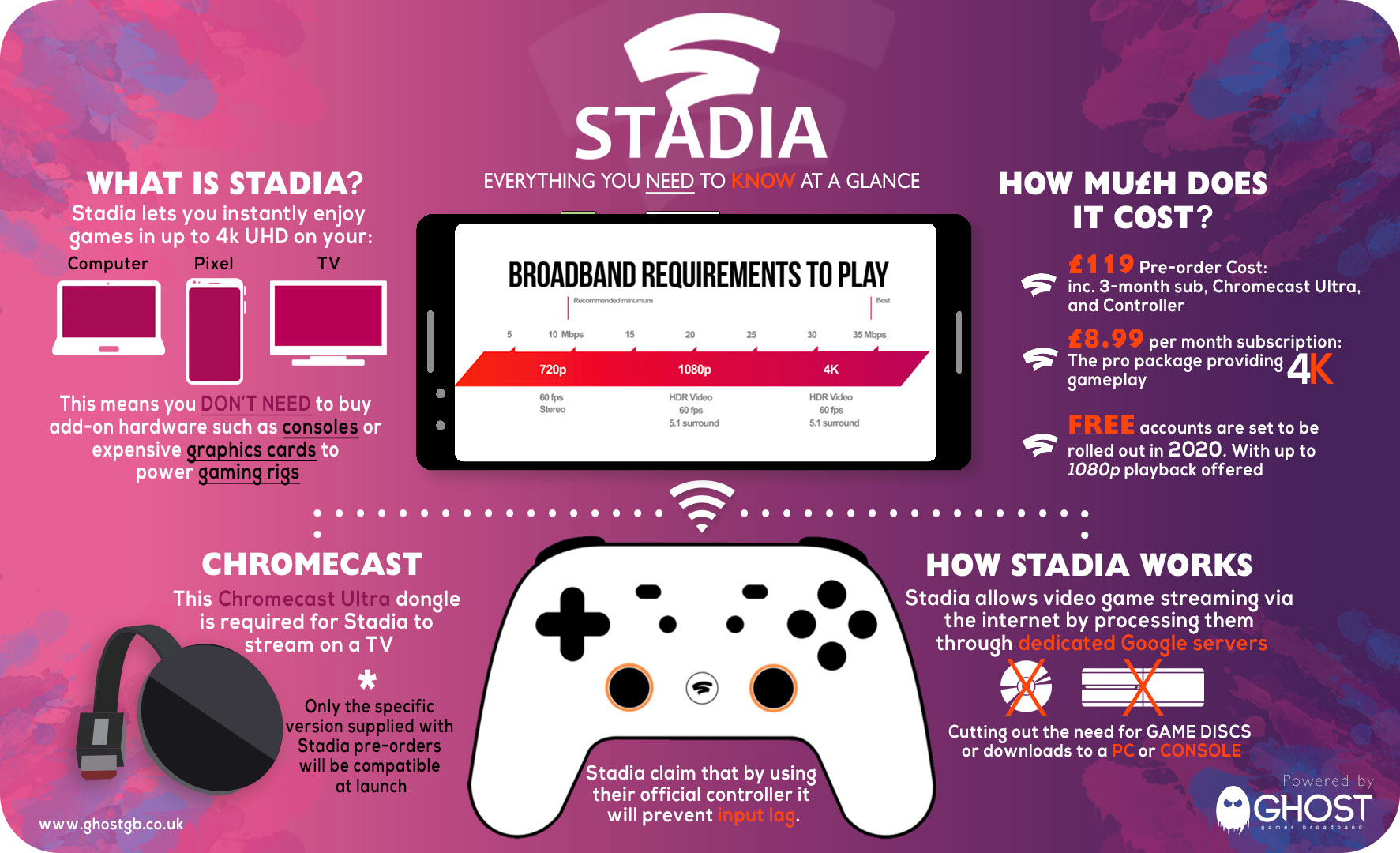 Stadia launch - what you need to know