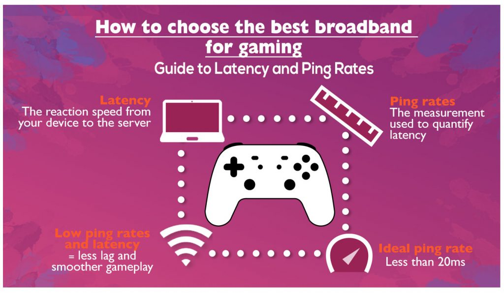Best broadband for gaming infographic