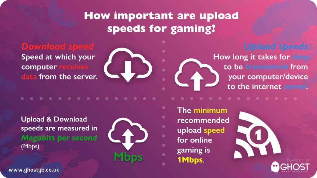 Upload speeds for gaming infographic